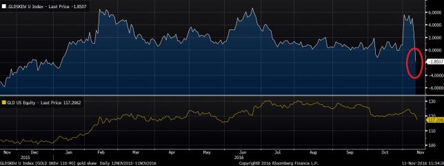 gold-call-vs-put-ratio-price-reversal-indicator