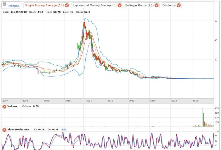 gran-colombia-gold-corp-tse-gcm-historical-chart
