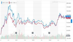 Gold Mining Stocks Performance January 2016 to December 2019