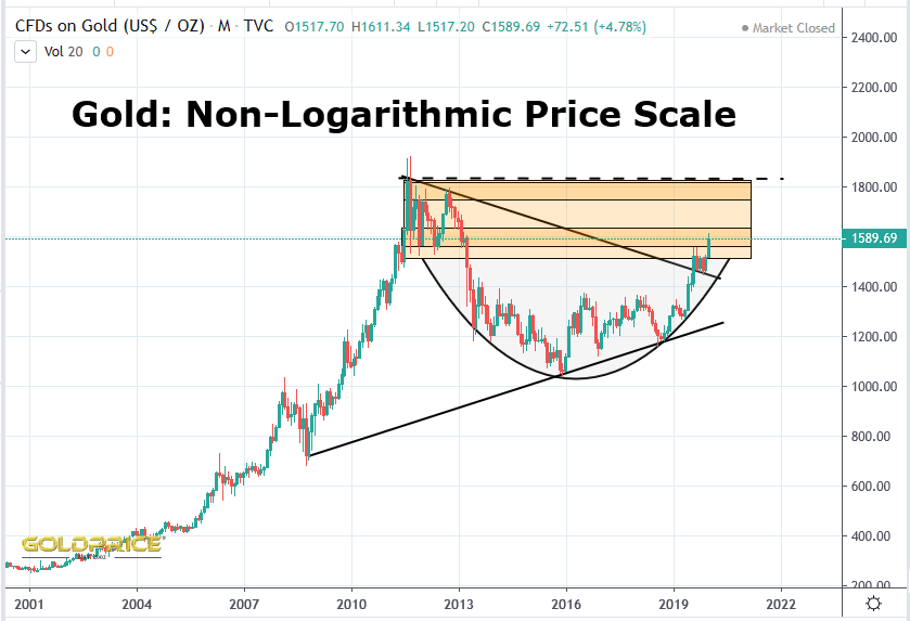 Gold has broken ALL the bear market down-trend resistance lines