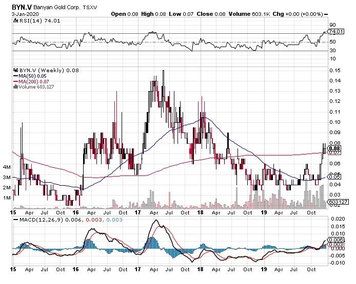 Banyan Gold's Weekly Chart