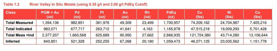 New Age Metals Palladium Equivalent Resource Estimates