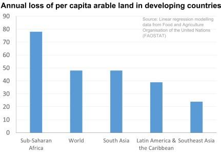 arable_land