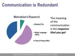 Emotional intelligence - redundant communication