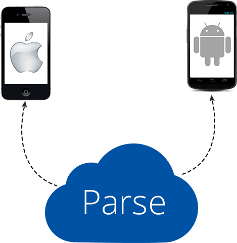 Parse is Shutting Down