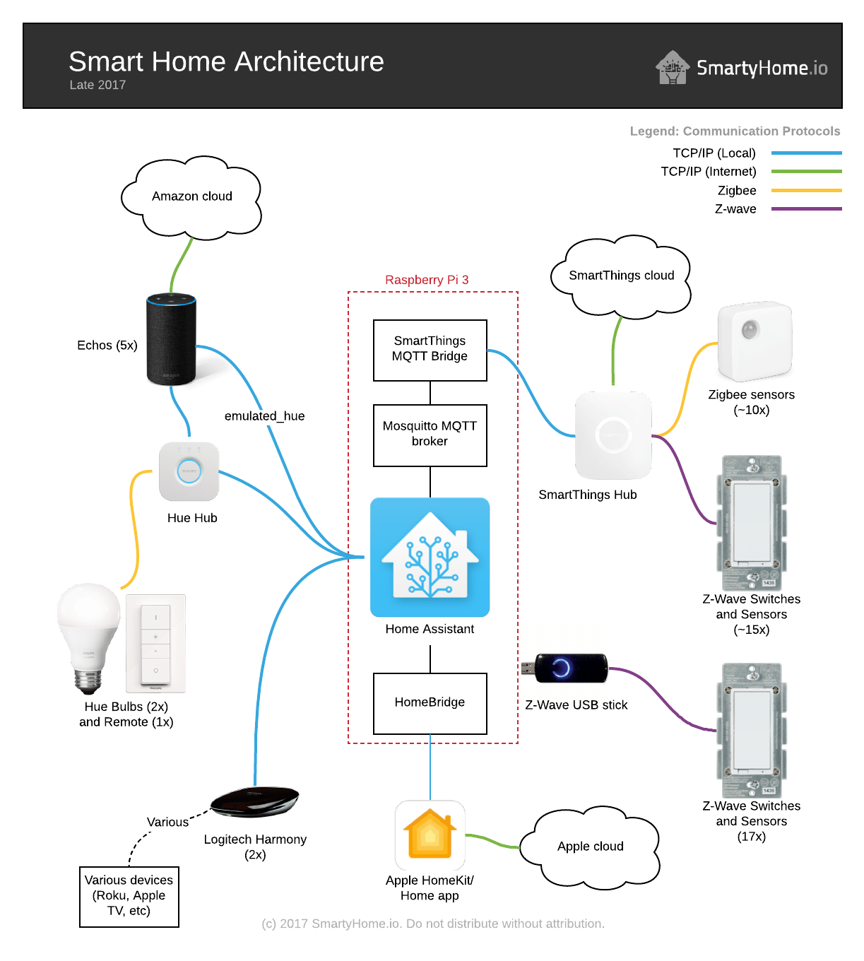 State of my smart home late 2017 smartyhome my home automation architecture as of late 2017 ccuart Images