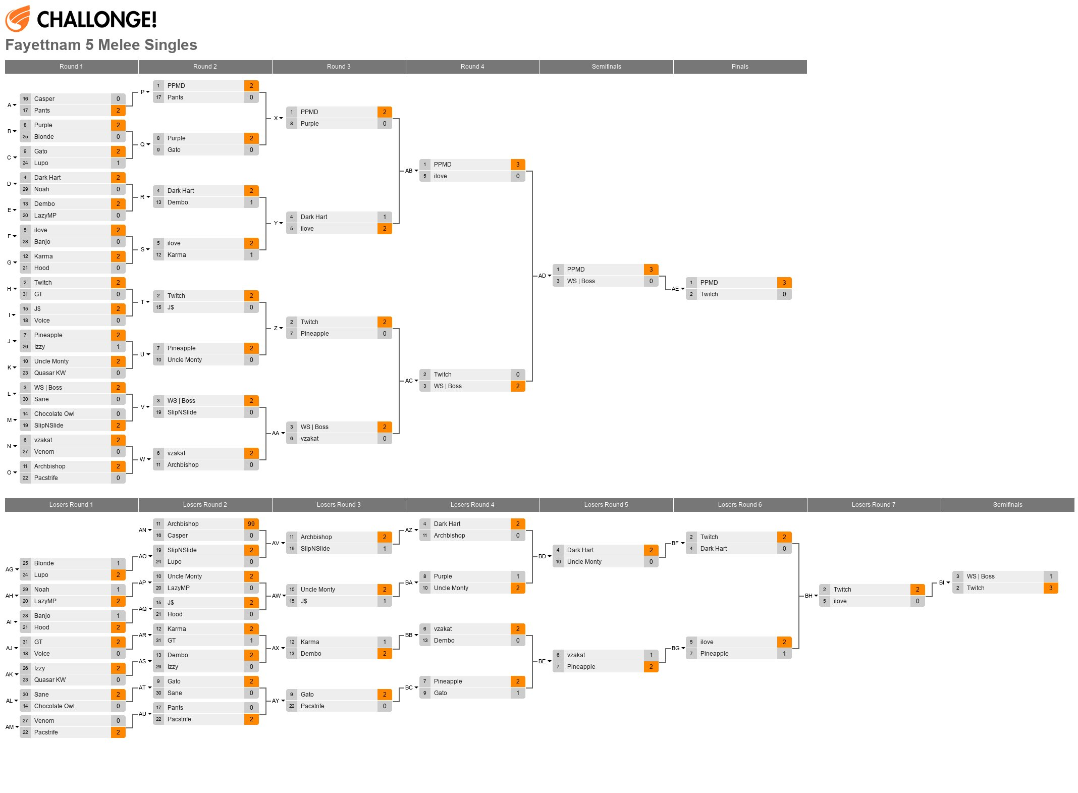 Fayettnam 5 Results (ft. PPMD, Boss, Twitch, ilove, Kai