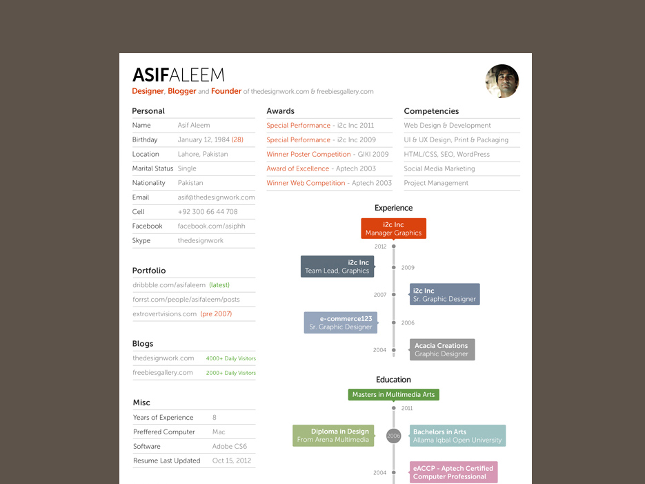 Free Interactive Timeline Resume Template in PSD Format
