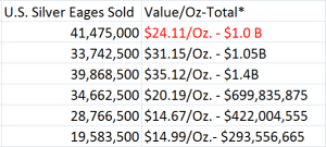 Sales of Silver Eagles 2013 at the US mint