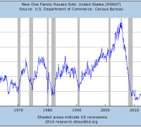 New homes sales chart