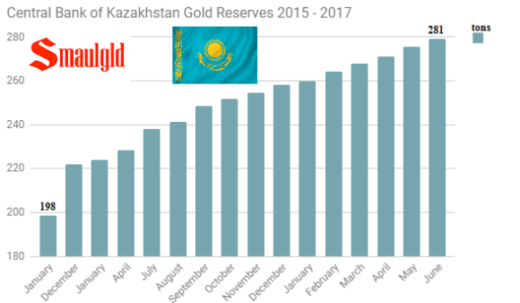 Central bank of Kazakhstan gold reserves 2015 - 2017 through July