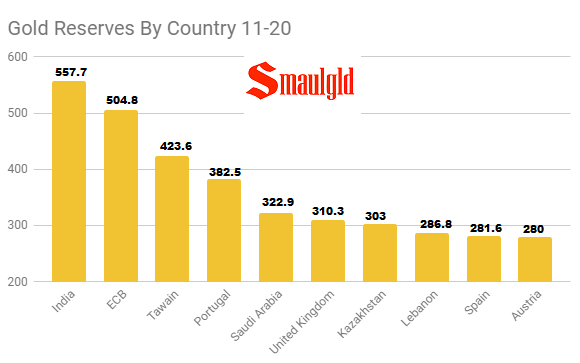 Gold Reserves by Country top 11-20 April 9 2018