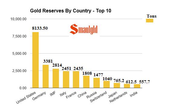 Gold reserves top ten may 20 2016