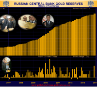 Russia has been steadily adding to its gold reserves
