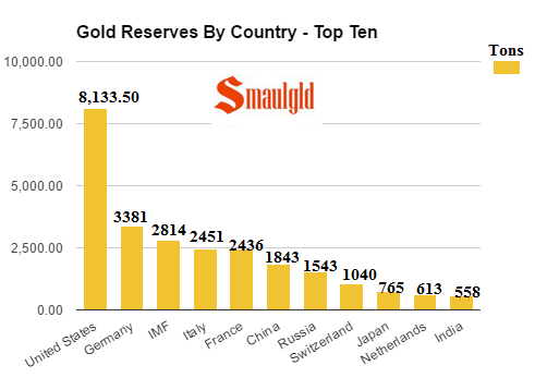 gold-reserve-by-country-top-ten-october-2016