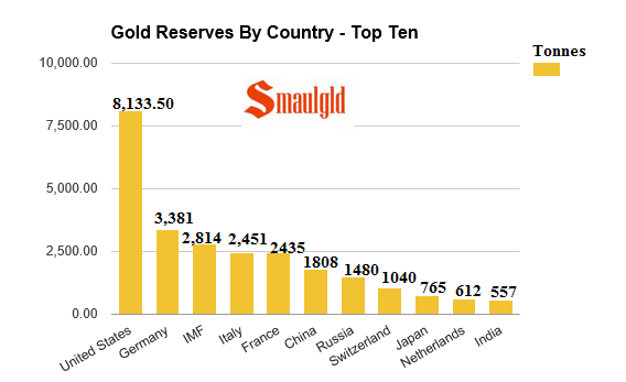 gold reserves by country june 20 2016