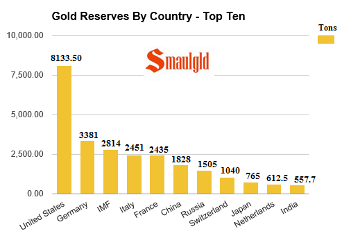 gold reserves by country - top ten as of August 19 2016
