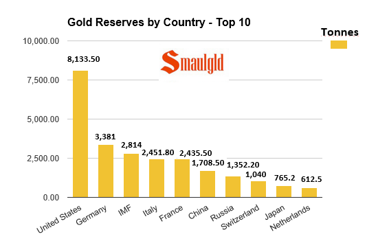 gold reserves by country chart