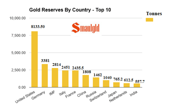 gold reserves by country top ten may 8 2016