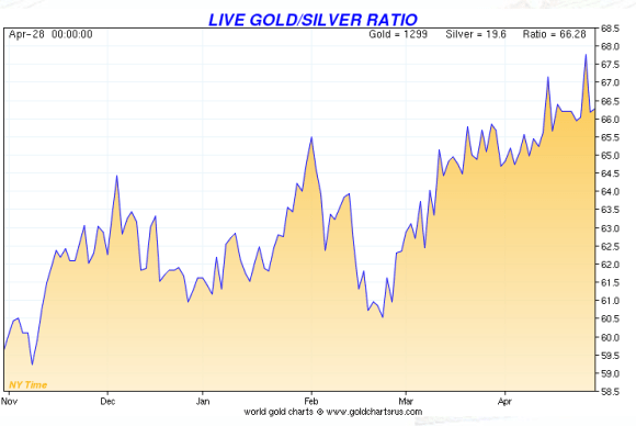 Chart showing the gold silver ratio for the past 12 months