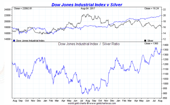 Dow vs Silver 2 years august 7 2017