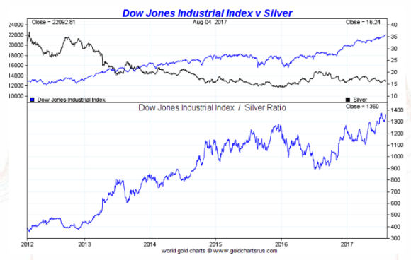 Silver vs  The Dow | Smaulgld