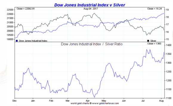 Silver Vs The Dow Smaulgld