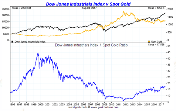 Dow vs gold 20 years august 7 2017