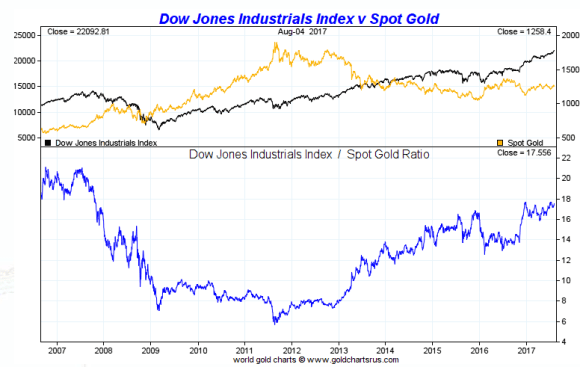 Dow vs Gold five years August 2012 -2017