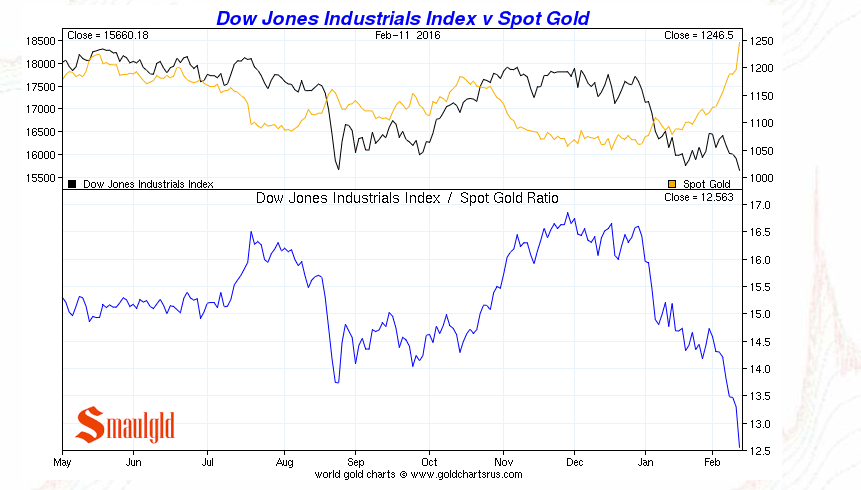 Gold vs. The Dow