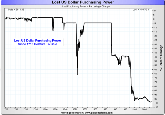 The dollar has lost almost all of its purchasing power