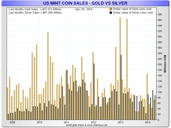 silver sells more in dollar terms than gold at the U.S. Mint chart