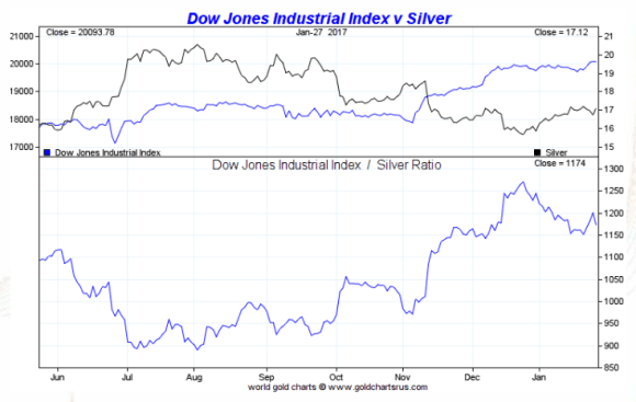 dow jones vs silver six months january 27 2017