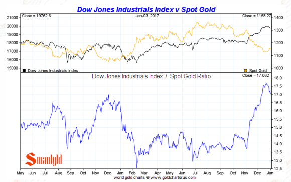 dow vs gold January 4 2017