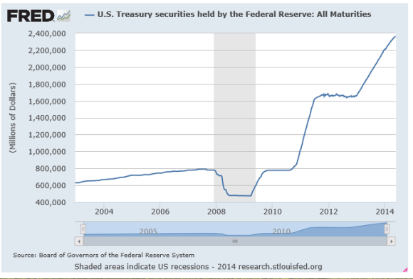 Chart showing that the Federal Reserve has accumulated $2.4 trillion in U.S. treasuries