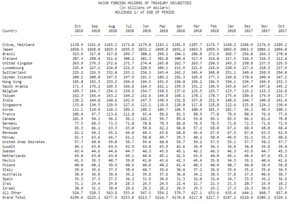 Foreign Holders of US Treasuries dated January 7 2019