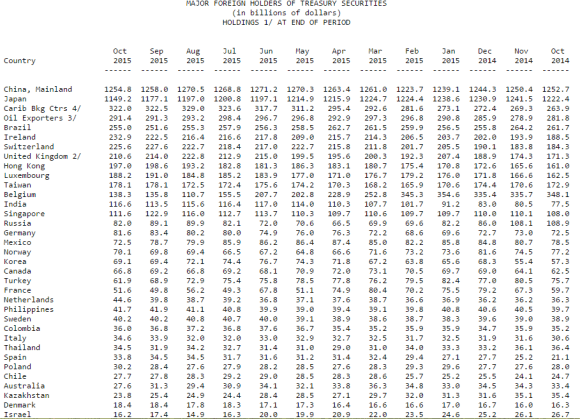 major foreign holders of U.S. Treasuries October 2015