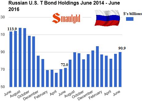 Russian Treasury Bond holdings June 2014 - June 2016