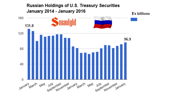 Russian US treasury holdings january 2014 to January 2016