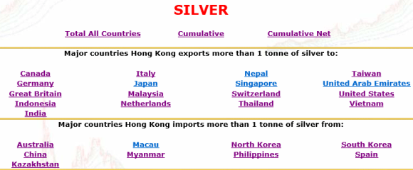 chart that shows China and Australia supply much of the silver to Hong Kong for export to India and Taiwan