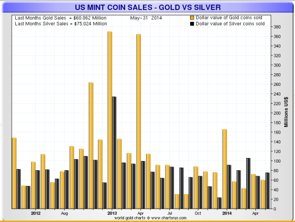 chart showing the gold and silver sales in dollar terms at the US mint