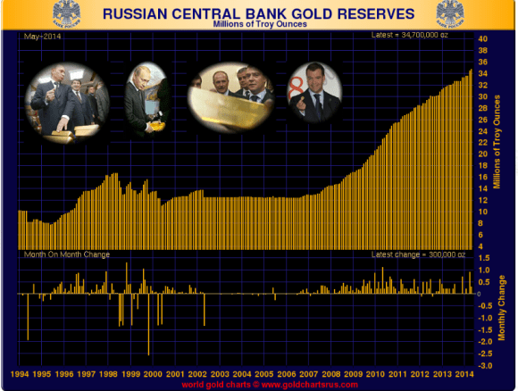 Russia adds to its gold reserves while decreasing its U.S. Treasury reserves