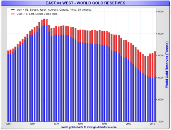 gold reserves are leaving the west and heading east