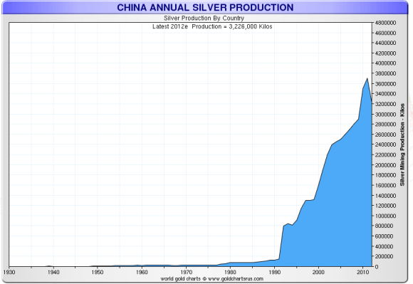 China is now the world's second largest silver producer.