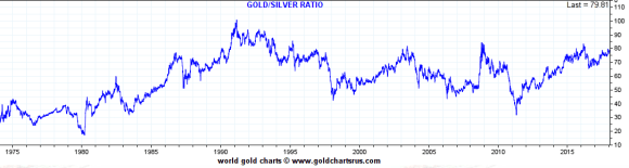 gold silver ratio 1975-2018 february