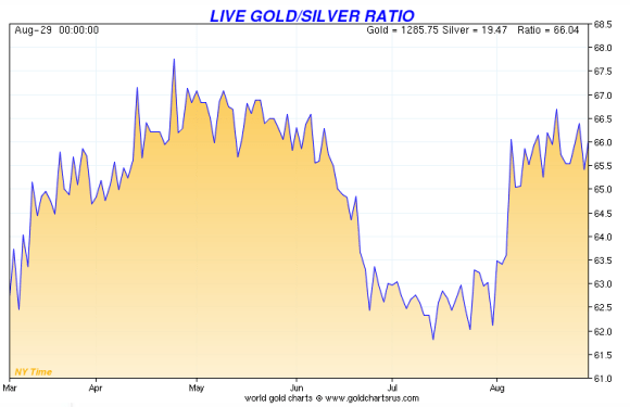 The gold silver ratio over the past year has remained over 65-1