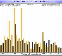 Gold is outselling silver in dollar terms during the past three months of 2014