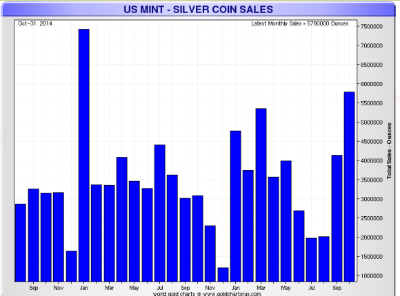 October 2014 silver eagle sales were the third best month ever