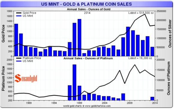 Platinum and Gold Eagle Sales at the US Mint 1986-2014
