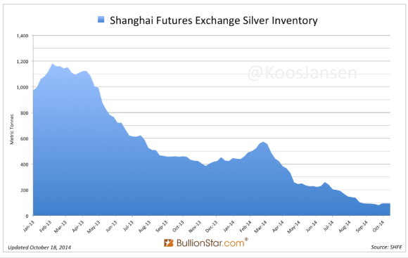 The silver stocks at the Shanghai futures exchange are dangerously low having fallen from 1200 tons to just under 100 tons in less than nine months.